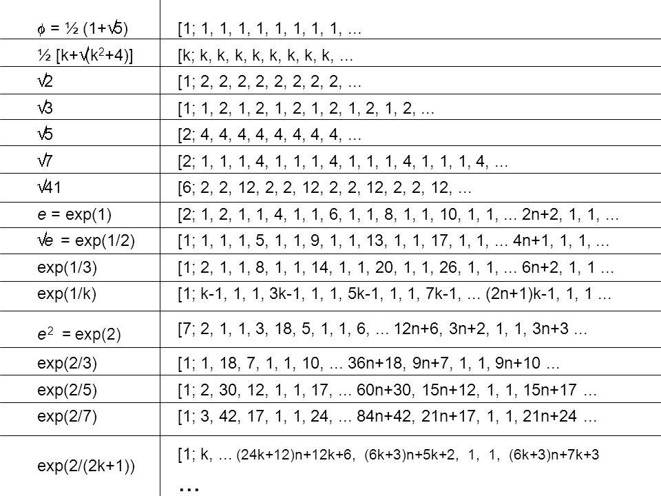 f = ½ (1+Ö5) [1; 1, 1, 1, 1, 1, 1, 1, 1, ... ½ [k+Ö(k2+4)] [k; k, k, k, k, k, k, k, k, ... Ö2. [1; 2, 2, 2, 2, 2, 2, 2, 2, ...